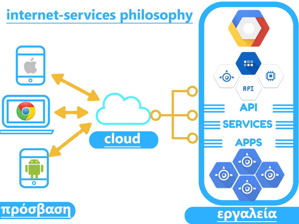 google-cloud-services